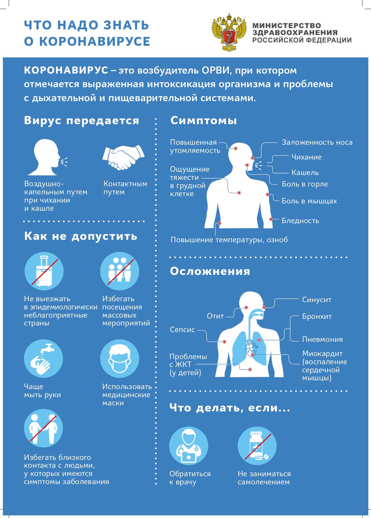 Плакат Что надо знать о коронавирусе